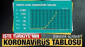 Bakanlık güncel verileriyle işte Türkiye koronavirüs tablosu